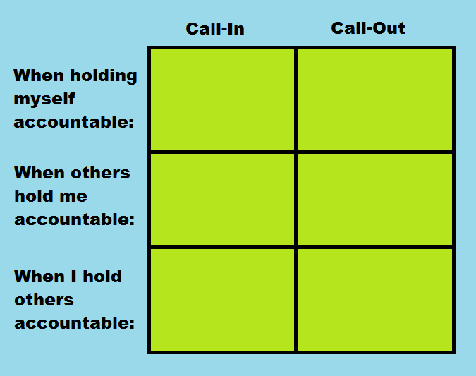 "This is a tool for analyzing one's own Call-In vs Call-Out axis of accountability styles. Image description: On a blue background, there is a chart with six cells filled with green. The two columns are labeled ""Call-In"" and ""Call-Out"" from left to right. From top to bottom, the three rows are labeled, ""When I hold myself accountable,"" ""When others hold me accountable,"" and ""When I hold others accountable."""