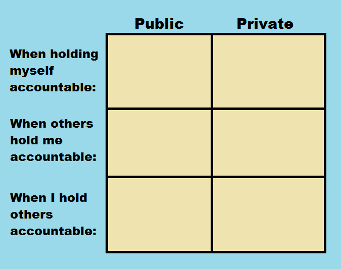 "This is a tool for analyzing one's own Public vs Private axis of accountability styles.  Image description: On a blue background, there is a chart with six cells filled with beige. The two columns are labeled ""Public"" and ""Private"" from left to right. From top to bottom, the three rows are labeled, ""When I hold myself accountable,"" ""When others hold me accountable,"" and ""When I hold others accountable."""