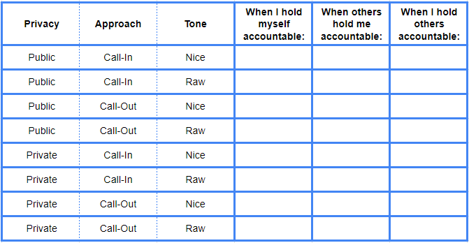 "Image description: This is a chart with eight blank rows labeled for each combination of variables from the axes outlined in this article, and with three columns labeled for each of the contexts from previous thought tools in this article. From left to right, they are labeled ""When I hold myself accountable,"" ""When others hold me accountable,"" and ""When I hold others accountable."" From top to bottom, the styles  are labeled as ""Public Call-In Nice,"" ""Public Call-In Raw,"" ""Public Call-Out Nice,"" ""Public Call-Out Raw,""  ""Private Call-In Nice,"" ""Private Call-In Raw,"" ""Private Call-Out Nice,"" and ""Private Call-Out Raw."""